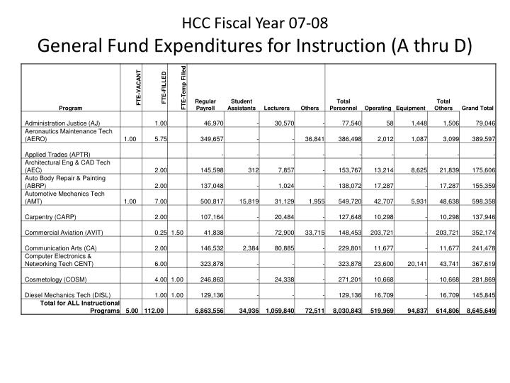 Hcc fiscal year 07 08 general fund expenditures for instruction a thru d