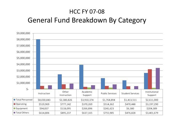 HCC FY 07-08