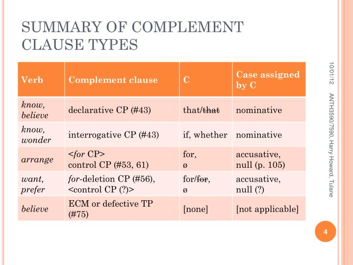 SUMMARY OF COMPLEMENT CLAUSE TYPES