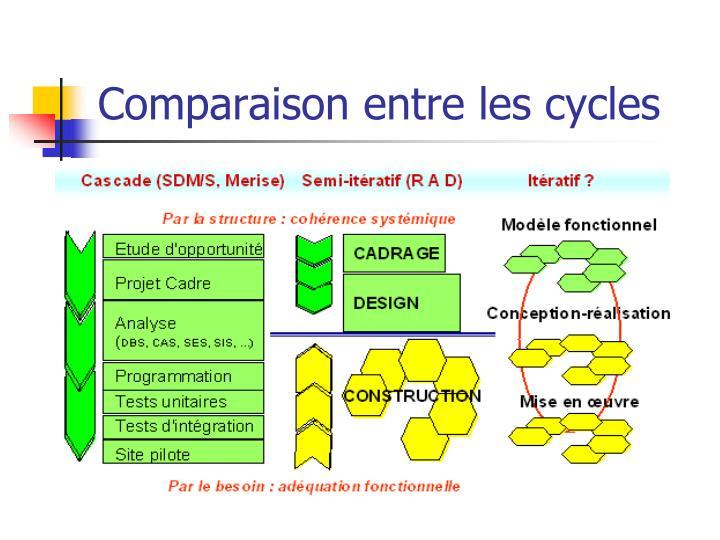 Comparaison entre les cycles