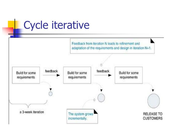 Cycle iterative
