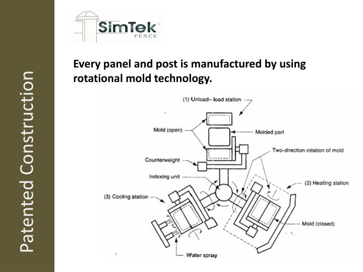 Every panel and post is manufactured by using rotational mold technology.