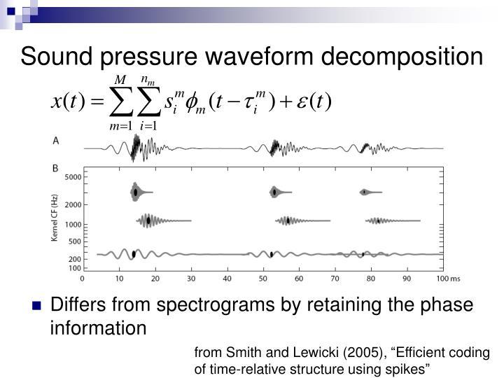 Sound pressure waveform decomposition