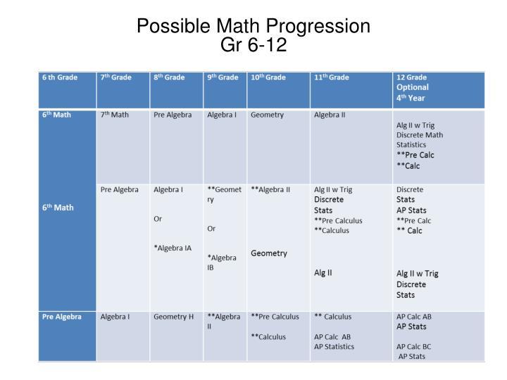 Possible Math Progression