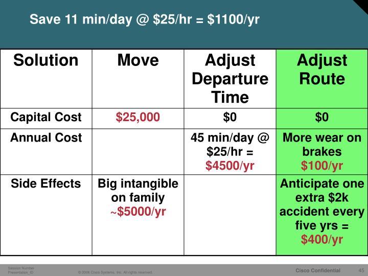 Save 11 min/day @ $25/hr = $1100/yr