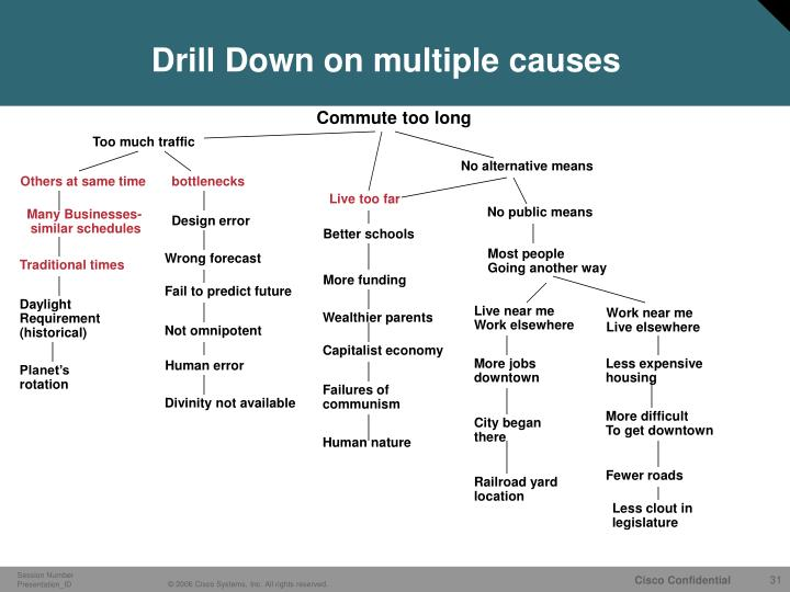 Drill Down on multiple causes