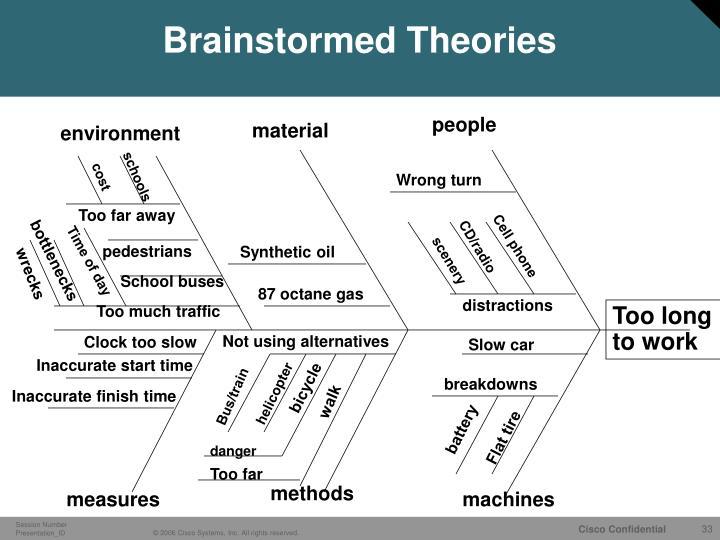 Brainstormed Theories