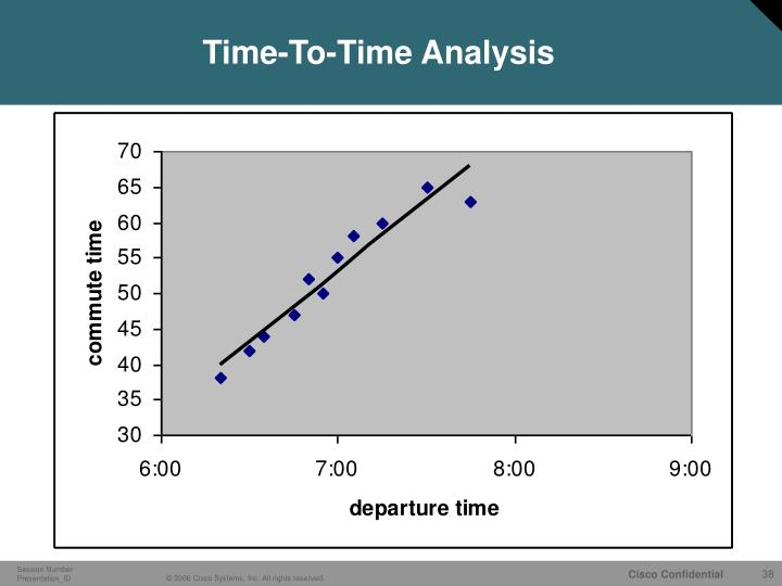 Time-To-Time Analysis