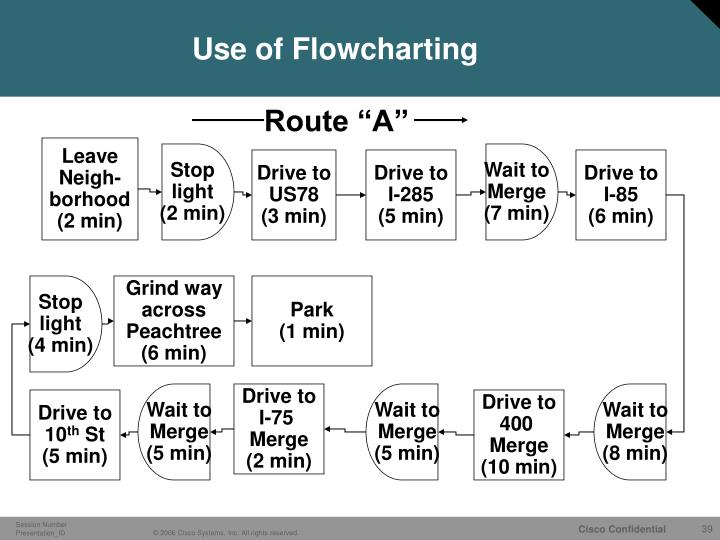 Use of Flowcharting