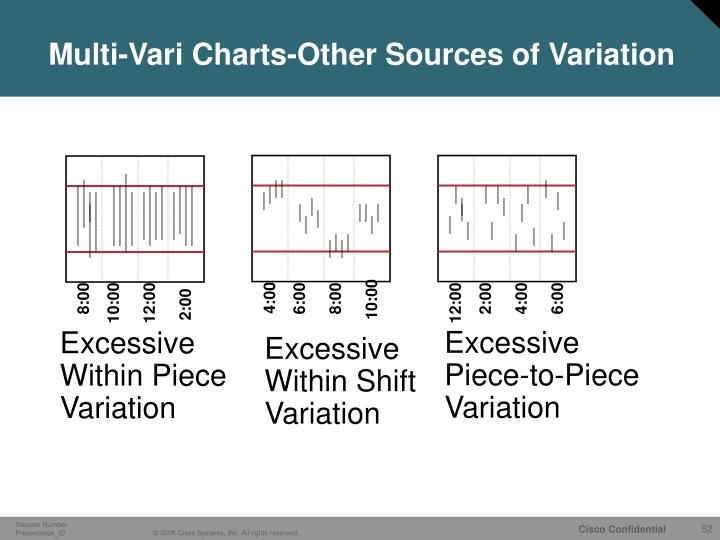 Multi-Vari Charts-Other Sources of Variation