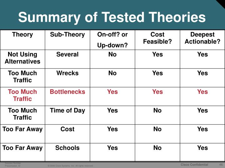 Summary of Tested Theories