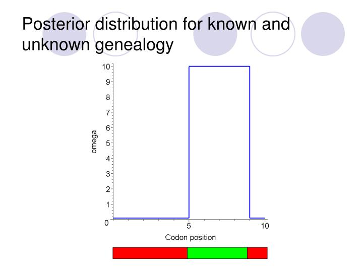 Posterior distribution for known and unknown genealogy