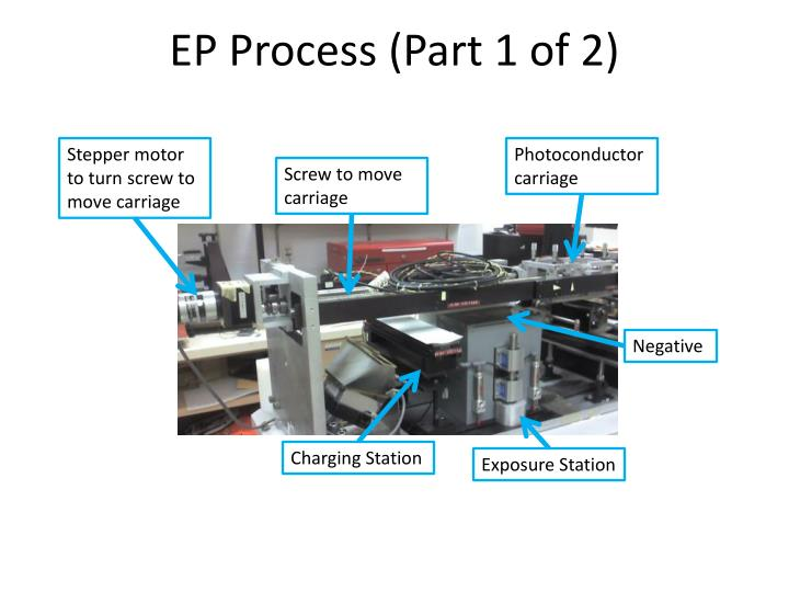 EP Process (Part 1 of 2)