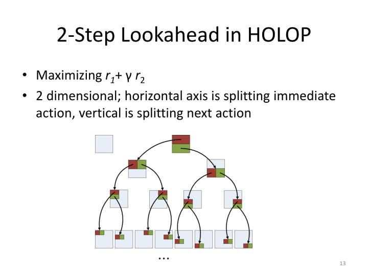 2-Step Lookahead in HOLOP