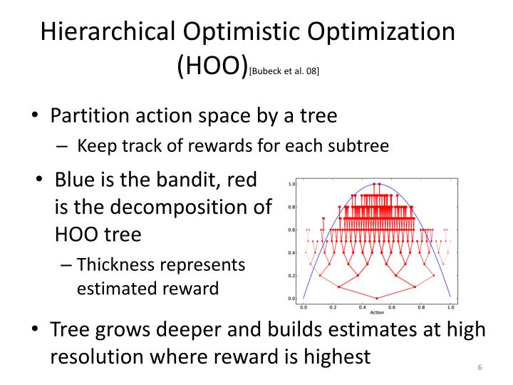 Hierarchical Optimistic Optimization (HOO)