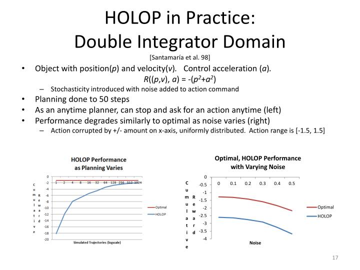 HOLOP in Practice: