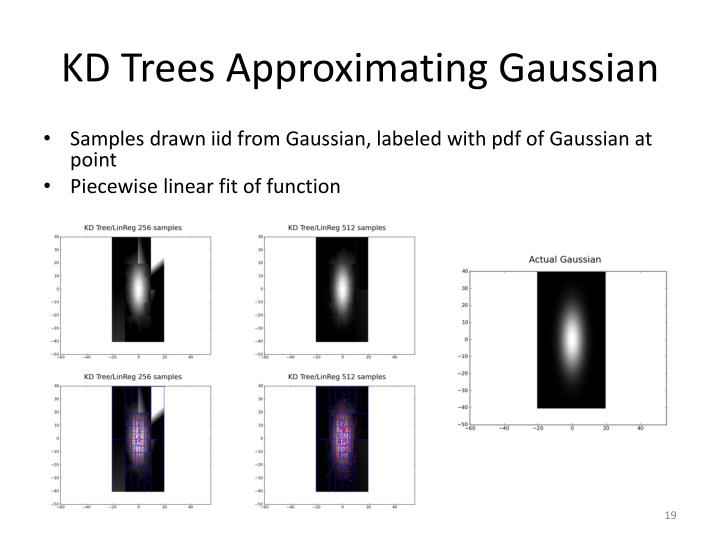 KD Trees Approximating Gaussian