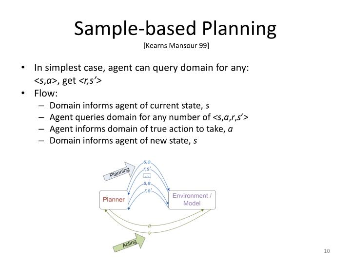 Sample-based Planning