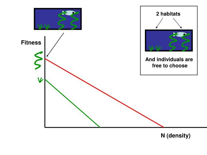 2 habitats