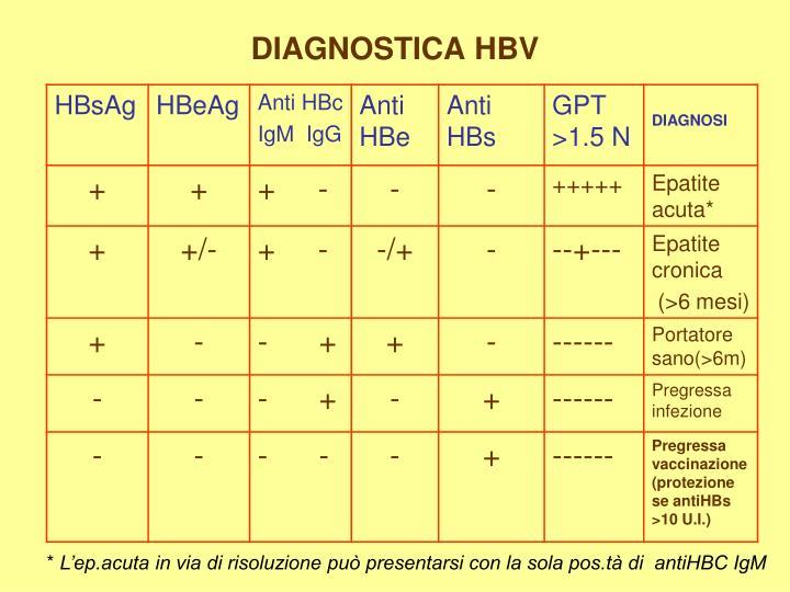 DIAGNOSTICA HBV