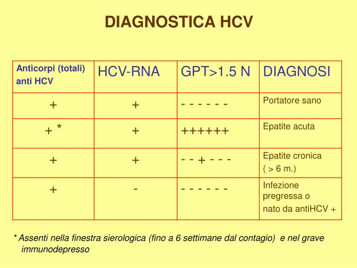 DIAGNOSTICA HCV
