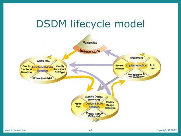 DSDM lifecycle model