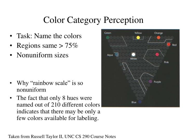 Color Category Perception