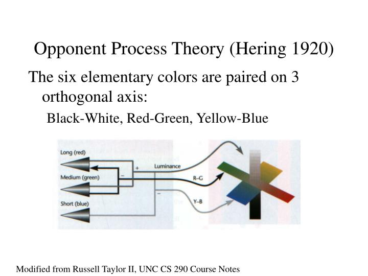 Opponent Process Theory (Hering 1920)
