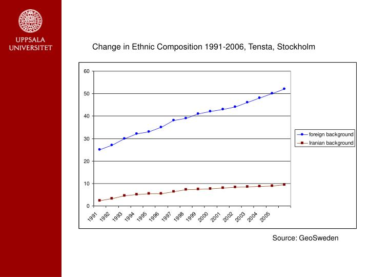 Change in Ethnic Composition 1991-2006, Tensta, Stockholm
