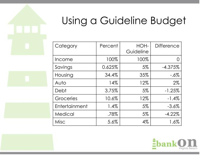 Using a Guideline Budget