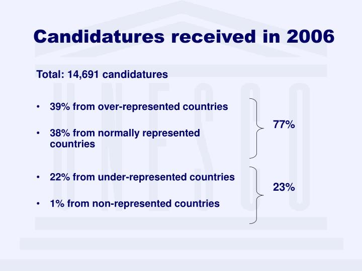 Candidatures received in 2006