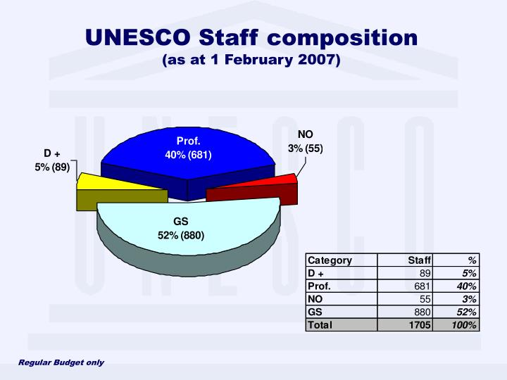 UNESCO Staff composition