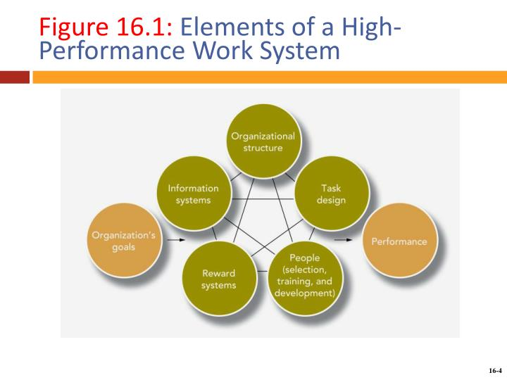 Figure 16 1 elements of a high performance work system