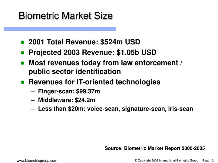 Biometric Market Size