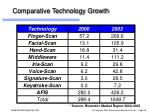 comparative technology growth