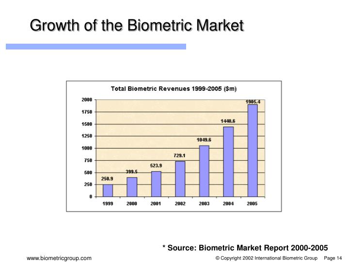 Growth of the Biometric Market