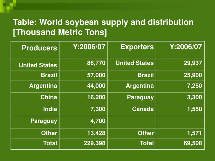 Table: World soybean supply and distribution