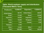 table world soybean supply and distribution thousand metric tons