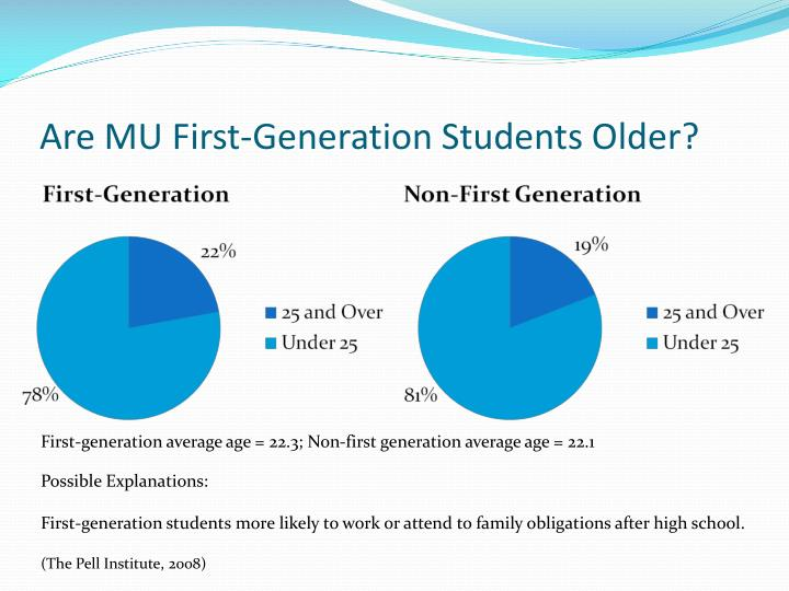Are MU First-Generation Students Older?