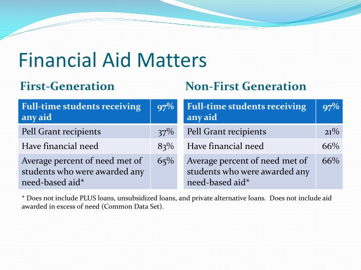 Financial Aid Matters