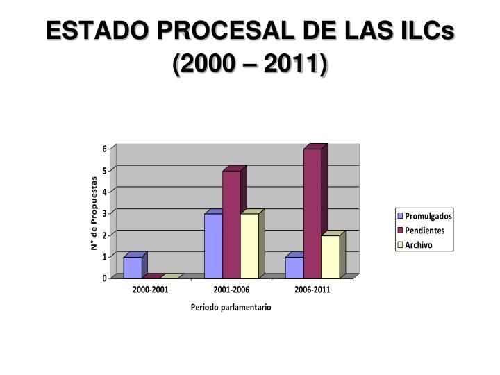 ESTADO PROCESAL DE LAS ILCs