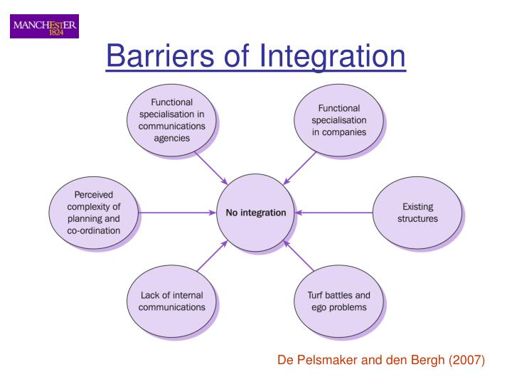 Barriers of Integration