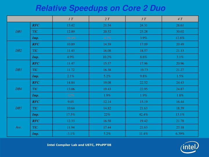 Relative Speedups on Core 2 Duo