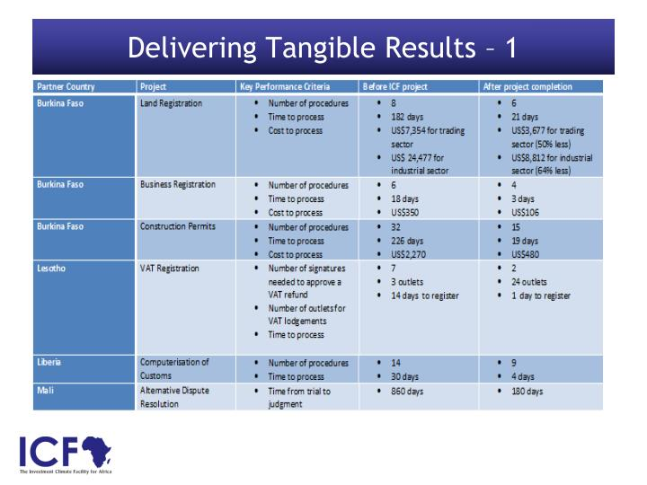 Delivering Tangible Results – 1