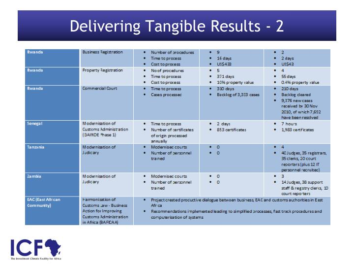 Delivering Tangible Results - 2