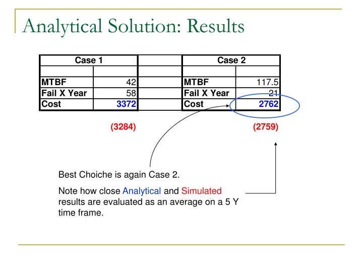 Analytical Solution: Results