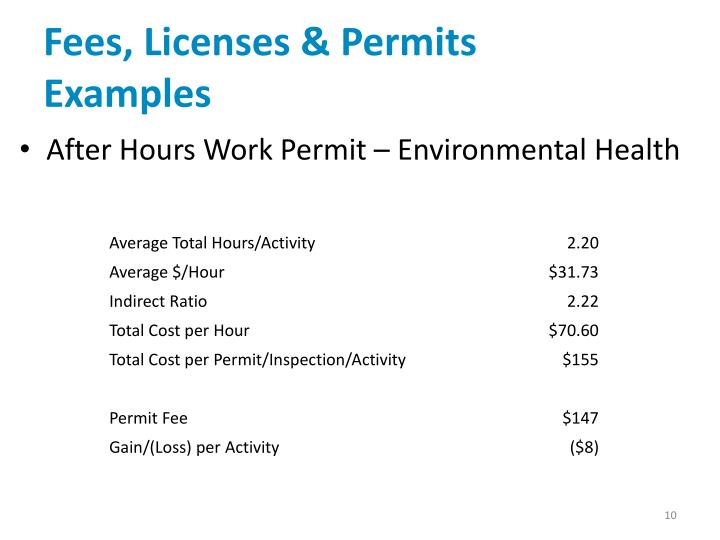 Fees, Licenses & Permits