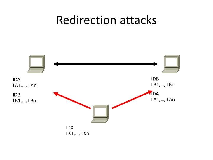 Redirection attacks