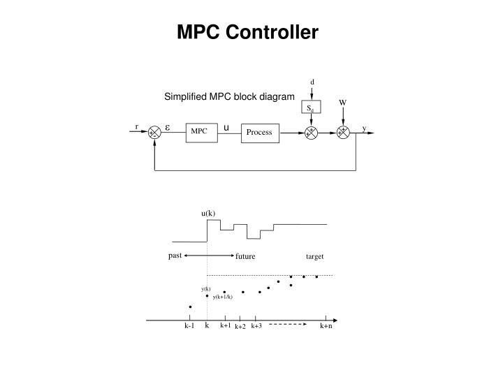 MPC Controller