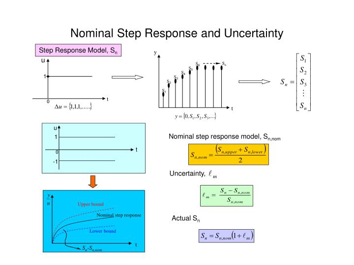 Nominal Step Response and Uncertainty